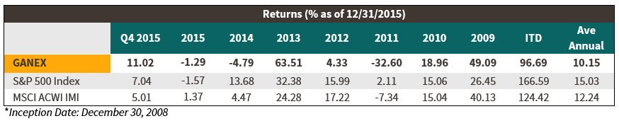 GANEX Q4 Returns